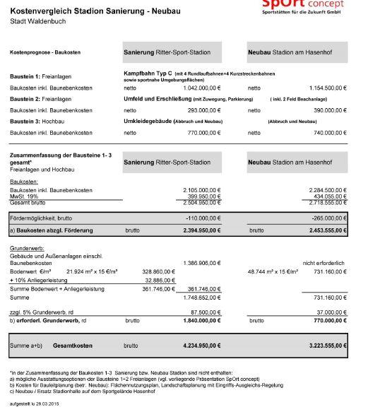 Tabelle Kostenvergleich